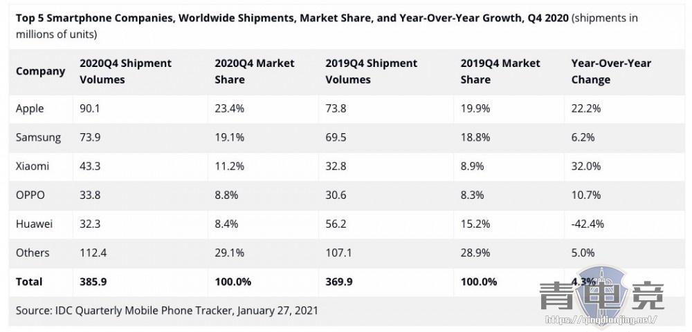 2020年四季度全球手机出货排名:华为跌至第五