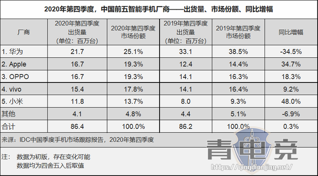 2020年国内手机出货排名:华为遥遥领先 苹果位居第五