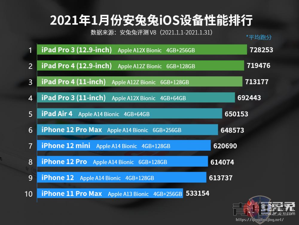 1月iOS设备性能榜:一个字 稳!